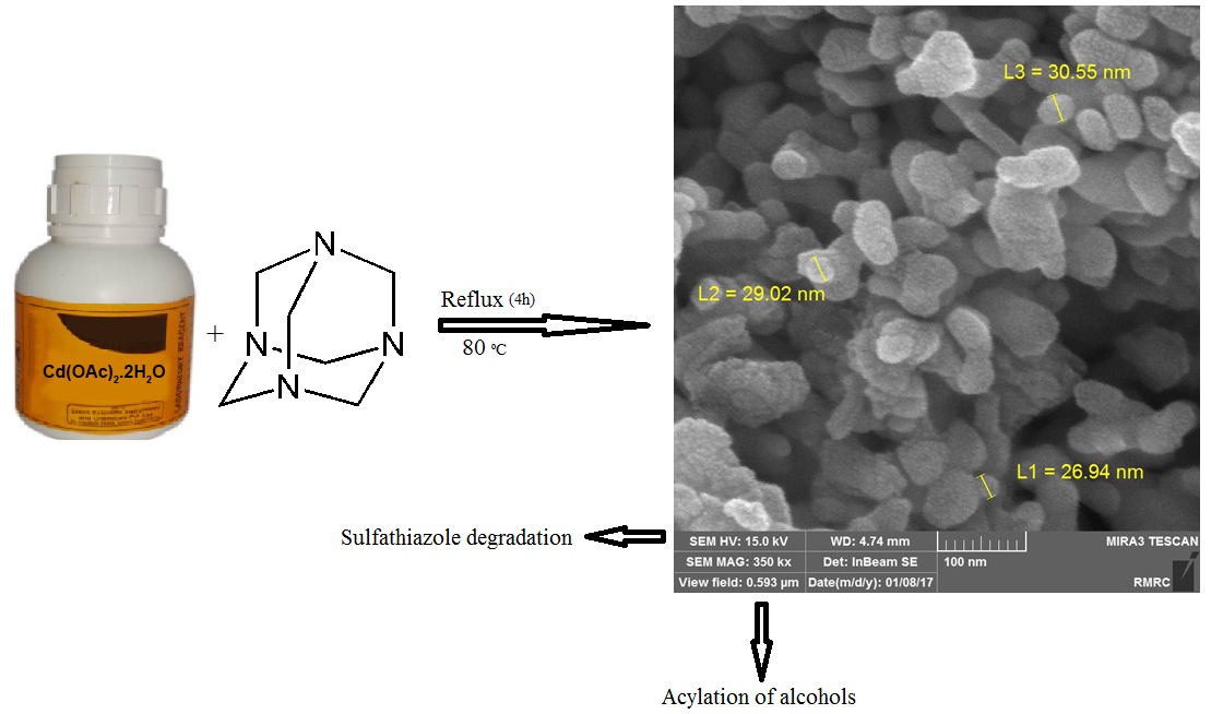Application of CdO nanocatalyst in the acetylation of benzyl alcohols and degradation of sulfathiazole as a green approach