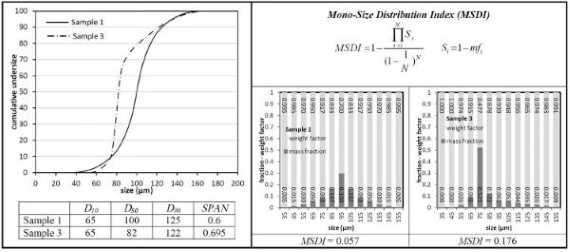 Mono-Size Distribution Index (MSDI): A new criterion for the quantitative description of size distribution