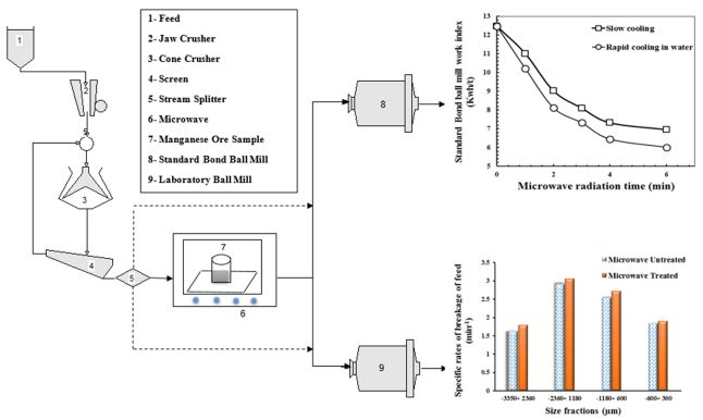 The effect of microwave radiation on grinding kinetics by selection function and breakage function - A case study of low-grade siliceous manganese ores