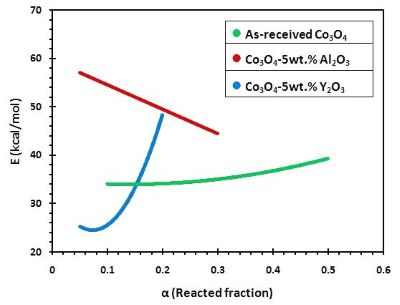 Theoretical thermodynamics and practical kinetics studies of oxygen desorption from Co3O4-5 wt% Al2O3 and Co3O4-5 wt% Y2O3 composites