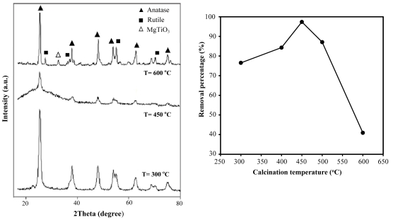 Photocatalytic degradation of methyl orange using TiO<sub>2</sub>:Mg<sup>2+</sup>/zeolite composite under visible light irradiation
