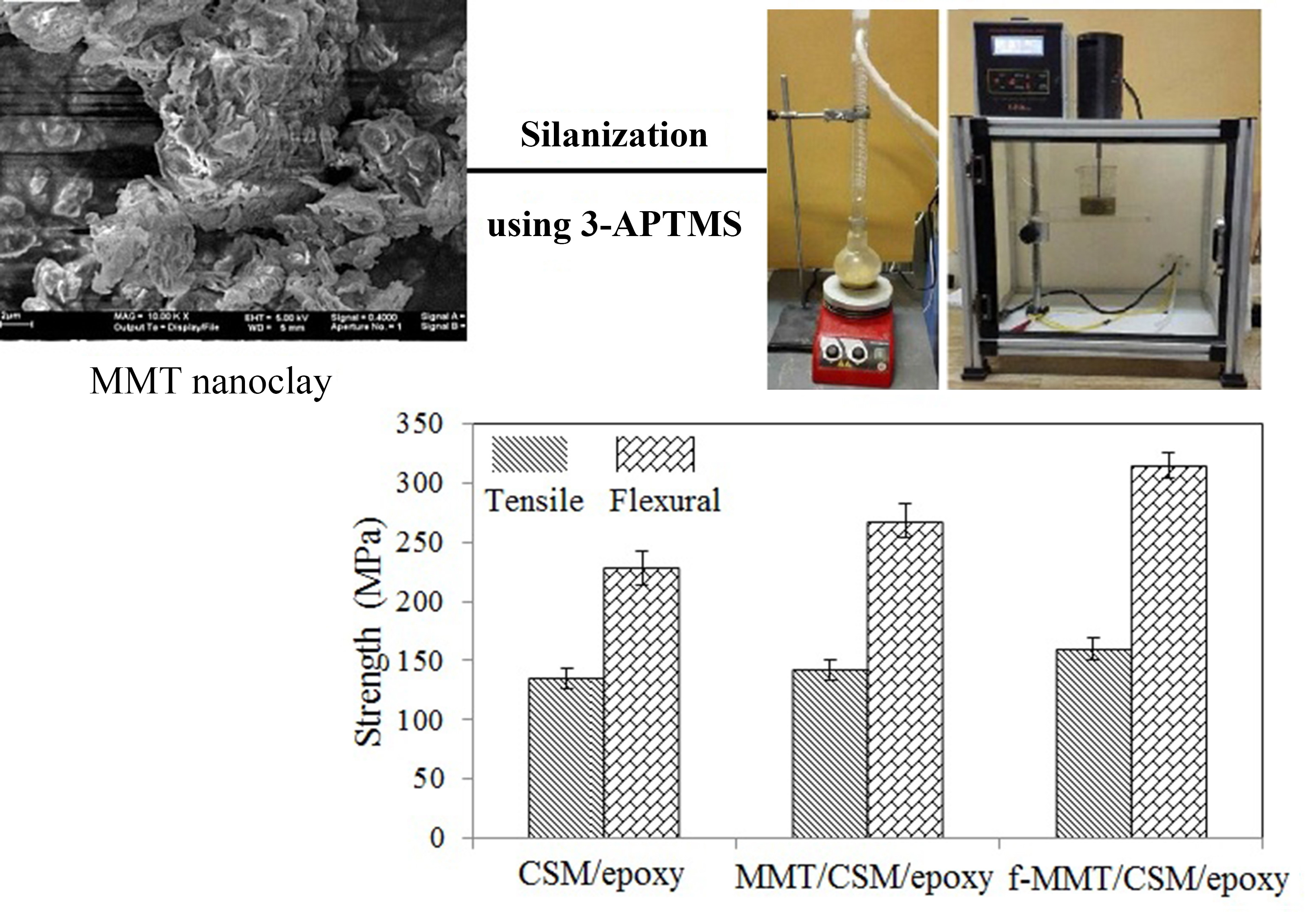 Effect of surface-functionalization of Na+-montmorillonite nanoclay using 3-aminopropyltrimethoxy silane on the mechanical properties of E-glass chopped strand mat/epoxy composites