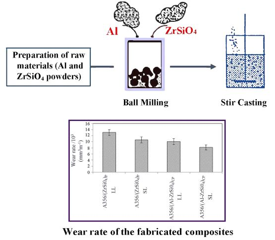 Effect of ZrSiO<sub>4</sub> particles on the wear properties of as-cast Al matrix particulate composites fabricated via various casting routes