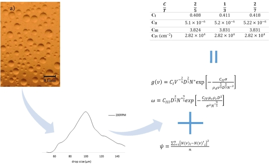 Evaluation of breakage and coalescence kernel constants for a mixer tank in the copper solvent extraction unit